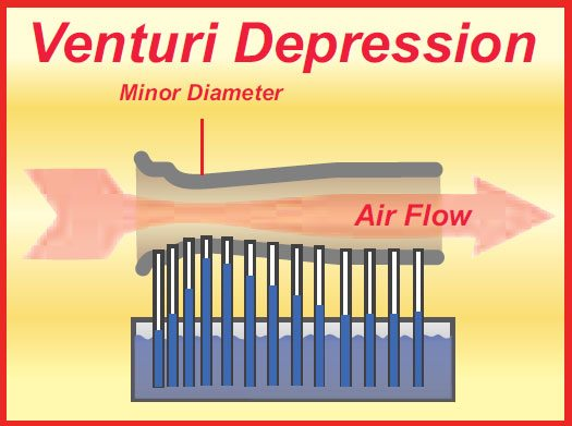 3-6. As speed increases at the venturi's minor diameter, so the air pressure drops and, in so doing, it sucks fluid up from the reservoir below. The height of the fluid in the tubes represents the amount of suction and where it is occurring.