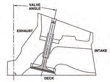 Valve roll angle refers to the valve's inboard/outboard angle relative to 90 degrees from the block deck.