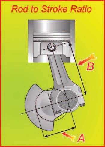 12-1. An engine's rod/stroke ratio is defined as the rod length (B) divided by the stroke (A).