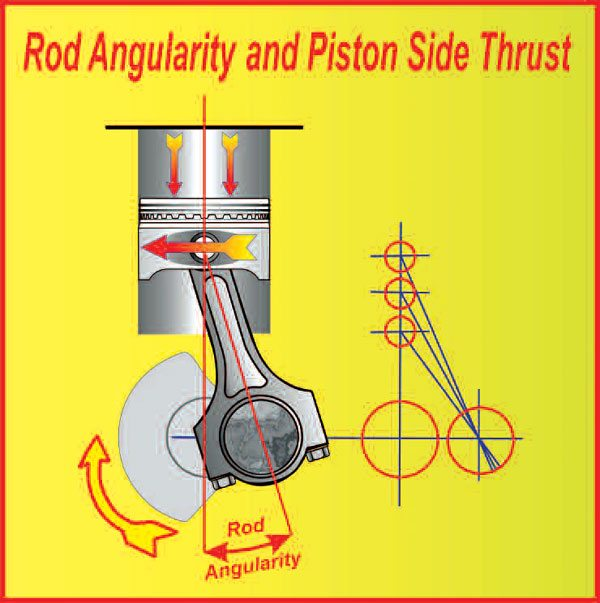 The shorter the rod becomes in relation to the stroke, the greater the rod angularity. When the gas pressure is applied to the piston, a higher rod angularity causes the piston to be pushed into the bore with greater force; this increases the losses to friction.