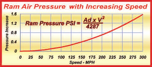 """2-6. In the formula, """"Ad"""" is atmospheric density (0.0749 lb/cubic foot is used here) and """"V"""" is speed in MPH. Note that it takes a speed of almost 170 mph to generate an increase in pressure of just 0.5 psi. At sea level, this represents an increase of just 3.4 percent."""