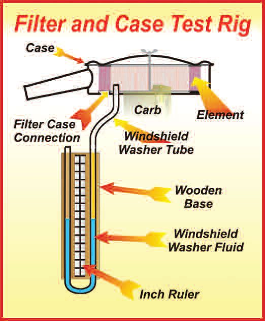 2-7. The simple manometer setup shown here allows a quick determination of the effectiveness of both a case and an element. For a high-performance engine, a difference in the legs of the U- tube of 11 ⁄2 inches should be considered the maximum allowable. It may take some effort to get to this low a restriction, but big improvements can be made by selecting a high-flow element and making obvious moves to improve case flow.