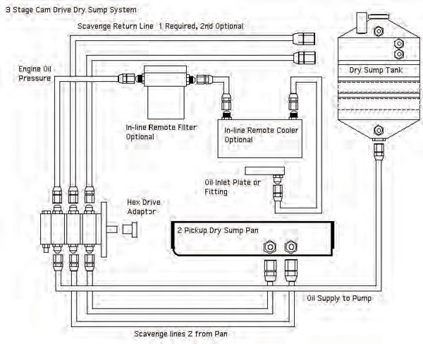 Another example of a three-stage system, but here the pump is driven by the camshaft instead of using a belt drive. (Illustration Courtesy Aviaid Competition Oil Systems)