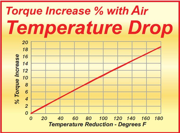 Picking up air from a cooler source produces more power by a direct increase in torque. An increase in torque throughout the RPM range has a significantly bigger impact on performance than just a top-end output increase.