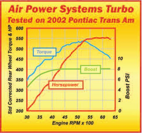 This 8-psi boot Air Power Systems twin-turbo kit was installed and tested at PCMFor-Less in Mooresville, North Carolina. This system pushed the rear-wheel horsepower from a typical stock 280 to 300 up to 552.