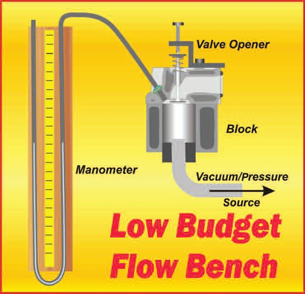7-1. The type of flow bench shown here is the floating-pressure type. Round up the minimal parts required, and you can build one like this on a Saturday morning. If you already have a block and a vacuum cleaner, the rest of what is needed can usually be sourced for less than $75.