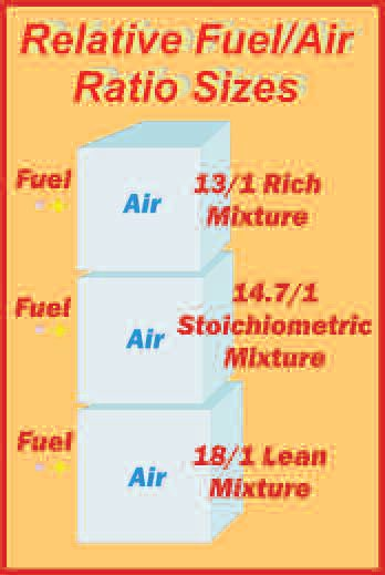 3-2. Seen here are the relative amounts of fuel and air in the proportions we have to deal with. Note the great difference between the amount of fuel and the amount of air. This is our first indication that calibration accuracy is critical.