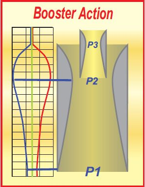 3-9. The depression at P1 produces a greater depression at P2. Because the end of the booster is located at P2, it produces an even greater depression at P3.