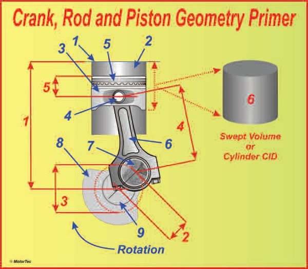 The geometry of a crank/rod/piston assembly is a very effective means of converting high-pressure gases to rotating mechanical power. If you intend to spec-out and build your own engines, you need to know the relevance of the following dimensions—red arrows—Deck height (1) is the dimension from the crank centerline to the head face of the block. Crank throw (2) is the radius the rod journal sweeps out as it rotates around the main journal centerline. Crank stroke (3) is twice the crank throw and represents the amount the crank moves the piston up and down the bore. Rod center-tocenter length (4) is most usually referred to as the rod length. Piston compression height (5) is sometimes also called the pin height; this dimension refers to the distance between the center of the wrist pin and the top surface of the piston. Swept volume or cubic inch displacement, or CID, (6) is the amount of air the cylinder is capable of drawing in as the piston moves from the top of the stroke to the bottom. Your also need to know about these components—blue arrows—block deck (1), cylinder bore (2), piston (3), wrist pin (4), ring belt (5), connecting rod (6), rod journal (7), crank counterweights (8), and main journal (9).