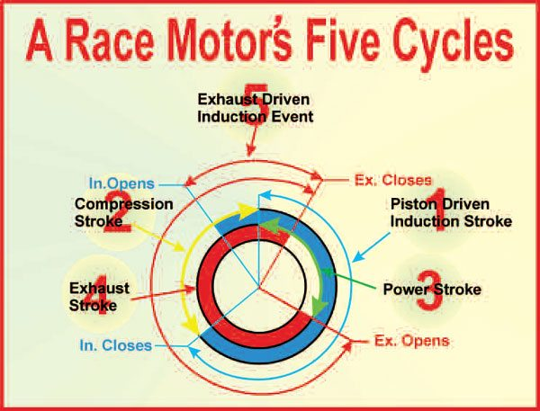 Although referred to as a four-cycle engine, a high-performance/race engine is actually a five-cycle engine. The fifth cycle (No. 5) is the exhaust-driven start to what subsequently becomes the regular piston-driven induction stroke (No. 1).