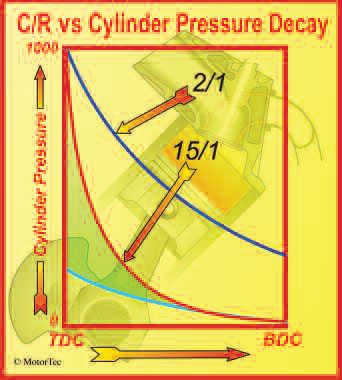 6-17. Although there are only three curves on this graph, the relationship between CR and cylinder-pressure decay is more influential than it may first appear.