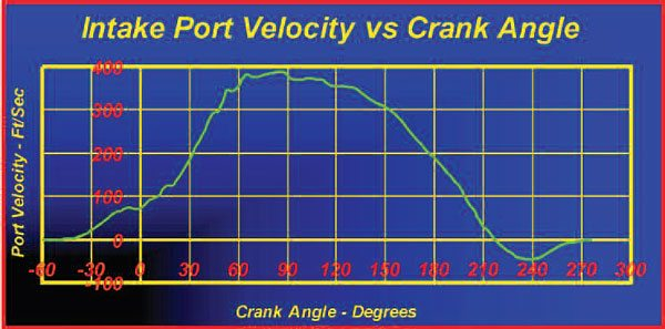 Shown here is the port velocity of a two-valve race engine just prior to peak torque RPM. Note the intake velocity at TDC at the start of the intake is 85 feet per second. That is almost 60 mph!