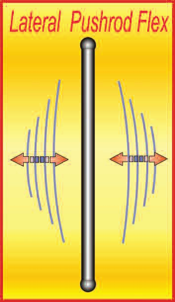 occurs. A pushrod vibrates laterally. For the most part, this needs to be at as high a frequency as possible (via larger diameter and thinner wall thickness). Although, with careful tuning, this lateral flex can aid power by means of valve toss.