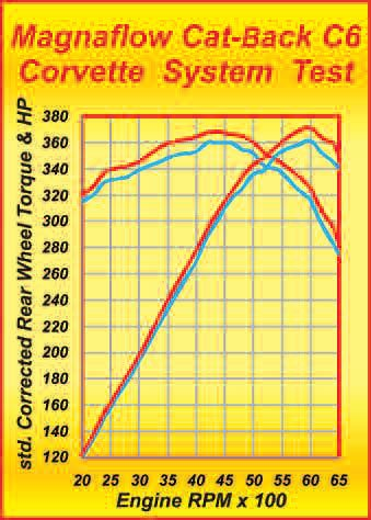 Here is a dyno test of the Magnaflow C6 Corvette system. Basically, we have a 7 to 11 ft-lbs increase in output occurring over the entire RPM range. Peak power climbed by 11 hp.