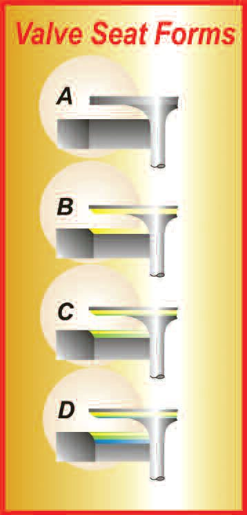 6-6. Here, we see a progression of seat design from knife-edge (A) to three-angle (D).