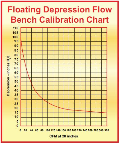 7-3. By plotting the individual orifices against the depression seen, a graph can be developed. The subsequent pressure drop with the head being tested can then be converted to CFM.