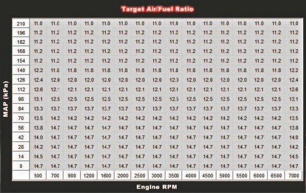 Fig. 1.4. This is the Target Air/Fuel Ratio table from the tune in my 6-71 blown 1972 Olds Cutlass. There are 256 individual cells in the 16x16 grid. This allows you to achieve much finer tuning for drivability than the most finely tuned carburetor.