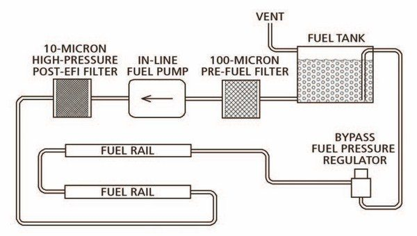 Fig. 6.17. This is one of two methods used for plumbing fuel rails to a returnstyle fuel system. We used it in Bill's Olds.