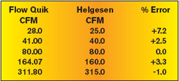 Fig. 3.12. A comparison of our Helgesen plate, flow tested on the floating depression method as used by our budget bench in conjunction with the Audie Technology Flow Quik unit. It produces creditably accurate numbers in this mode; and in terms of accuracy, compares well to fixed-depression tests done on a Super Flow 600.