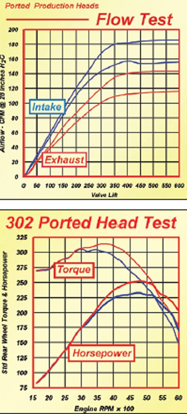 Fig. 10.16. These graphs show what even a basic porting job can do on a pre1990s production head casting (1989 5.0 Mustang). Just basic porting moves resulted in the flow increases (top) and on the dyno showed the power gains (bottom): peak torque up by 10 ft-lbs and peak horsepower up by 21. A compression ratio increase improved torque throughout the RPM range.