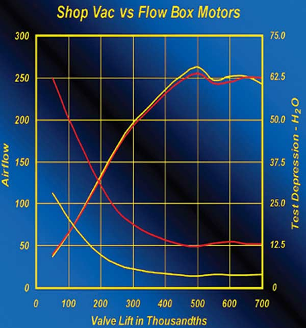 Fig. 3.16. Although about at the limit, a 2½-hp Sears shop vac is capable of sufficient pressure/vacuum to deliver the results shown by the yellow curves in this graph. Until the 220-cfm mark, the correlation between results produced by two powerful Ametek vacuum motors and the shop vac was extremely good. Above that, only a modest error of up to 1.5 percent was shown.