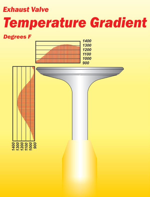 Fig. 8.17. Typical exhaust valve temperatures. Heat from the valve is dissipated through the seat and guide.