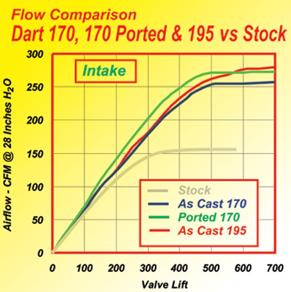 Fig. 10.16. The flow of the 170 or 195 Dart head was a huge increase from stock. The ported 170 head (green curve) took advantage of the Dart's inherently good as-cast form by allowing effective porting by simply refining the as-cast form. Note how the ported head delivers more flow right off the seat. Also note how it tops out at about 0.550 lift. This is a good indication that the port is optimally sized for the valve and valve lift (0.560) involved. If a port flows significantly more at valve lifts much above those to be used, it is a fair bet the port is too big for the job!