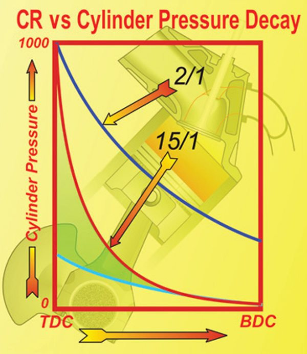 Fig. 12.2. If a 2:1 and a 15:1 cylinder start at the same pressure, the 15:1 cylinder's pressure decays at a far higher rate. So it delivers the power to the crank mostly before 90 degrees after TDC is reached. Unless supercharged, a 2:1 cylinder only achieves about 200 psi. The difference in power between the two ratios is represented by the shaded green area.