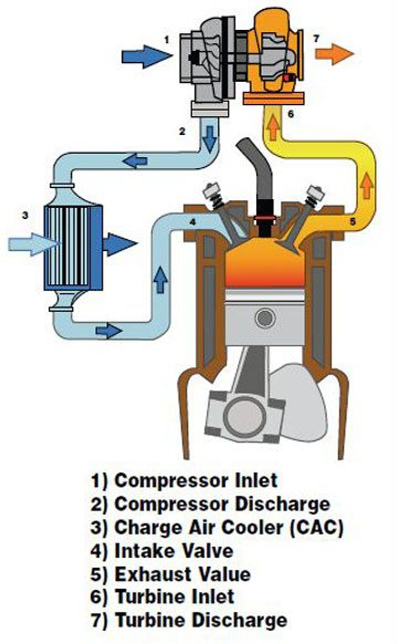 This illustration shows a simple aftercooled single turbo system. Let's follow the intake airflow to see how it works. (Courtesy Honeywell Turbo Technologies) A. After the intake air passes through the air filter it is routed to the turbocharger's compressor inlet (1). B. The air is then compressed, which increases its density—or amount of mass per unit of volume—by the turbo's compressor section, and is discharged through a boost tube (2). C. Most of today's turbo systems use an aftercooler, also known as an intercooler or charge-air cooler, to receive the hot, boosted air as it leaves the compressor. The cooler removes the excess heat, which allows for further air density improvements while also cooling the intake air charge (3). D. Another boost tube then routes the air from the cooler's discharge side to the engine's intake manifold where the air is routed to the intake valves and it enters each cylinder (4). E. An increased fuel injection charge, based upon the now more dense air charge, is introduced and combustion occurs. After combustion, the exhaust passes through the exhaust valve and into the exhaust manifold (5). F. The exhaust manifold routes the exhaust gas energy in the form of heat and pressure into the turbine stage of the turbocharger (6). G. The turbine housing causes backpressure. This backpressure and heat expand against the turbine wheel blades causing the turbine wheel and shaft to spin, which in turn drives the compressor wheel on the intake side of the system. The remaining exhaust then leaves the turbine stage and enters the exhaust system (7).