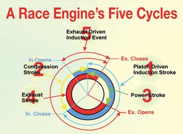 Fig.3.3. At cycle number-1, the exhaust generated vacuum starts the intake charge moving into the cylinder way before the piston even starts down the bore. As the crank rotates farther we get to cycle number-2. This is normally considered the charge inducing stroke. In an ideal situation, cycle number-1 has cleared the combustion chamber and put a considerable amount of kinetic energy into the incoming charge before the piston starts down the bore. The result is an engine that can achieve a volumetric efficiency well in excess of 100 percent. The bottom line is a good exhaust system that is worth a lot of extra torque, horsepower, and, best of all, extra mileage. But to make all this work as intended, the cam must generate the right events around TDC.