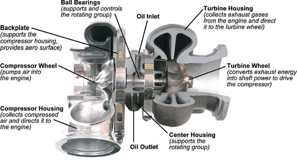 This is a cutaway photo of a turbocharger showing the major sections of turbo design. (Courtesy Honeywell Turbo Technologies)