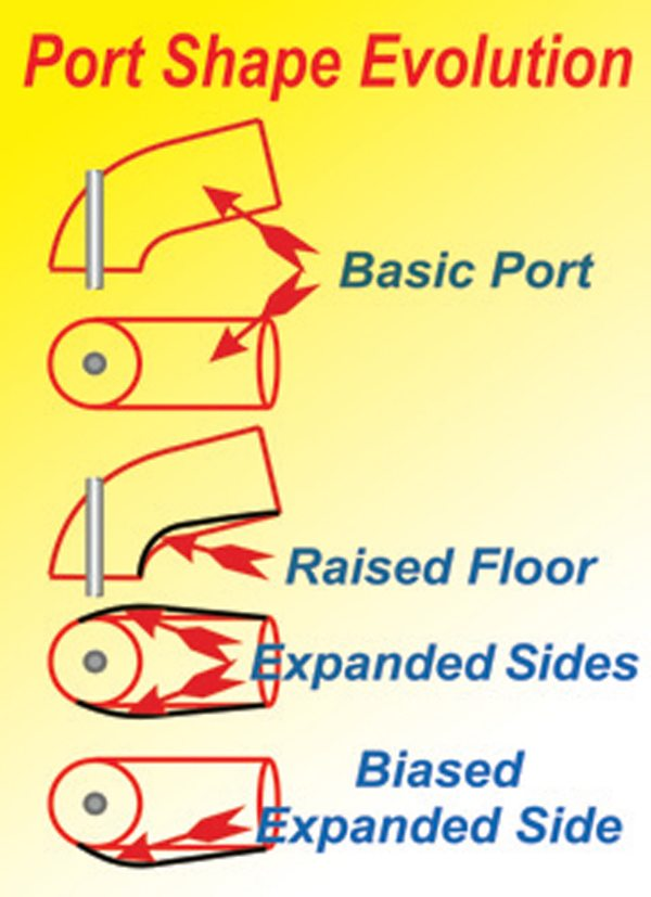 Fig. 10.5. The first move toward making a basic port more effective is to raise the floor, starting just before the short-side turn. This allows the radius of the short-side turn to be increased. Doing this, though, leaves the port with a small cross-sectional area around the turn. To compensate, the port needs to be made wider as viewed from above. This works fine for a Hemi or with four inclined valves as in most four-valve designs. For a parallel (or nearly so) valve head with two valves, the expansion of the port almost always needs to be mostly on one side, the cylinder wall side. By biasing the port we allow, at high lift, the port to follow a form that more nearly represents the direction the air wants to travel in.