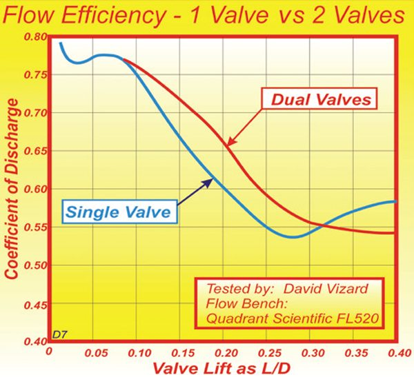 Fig. 10.6. Past 0.10D two-valves show better efficiency but at about 0.27D the single valve recovers and ultimately wins out.