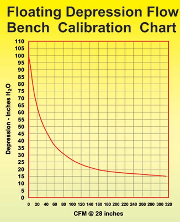 Fig. 3.7. By plotting the individual orifices against the depression, you can develop a graph like this. You can then convert the subsequent pressure drop to CFM.