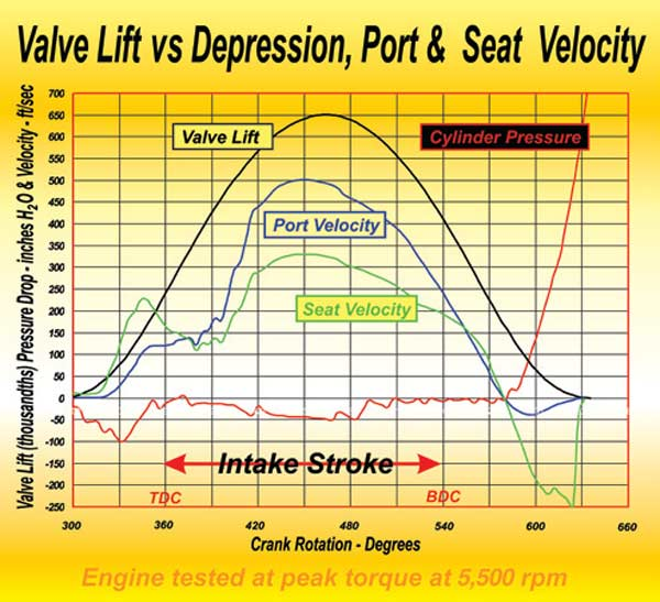Fig. 2.8. The pressure differences on a bored and stroked small-block Chevy (final displacement: 441 ci). This was a little large for the heads involved, but the trends we need to appreciate can be seen here. When the intake valve was 0.070 off the seat, the suction from the exhaust as measured in the combustion chamber (red curve) was 100 inches H2O while the suction caused by the piston never exceeded 50 inches H2O. This graph also shows that the intake port velocity (blue curve), while the piston is parked at TDC, is no less than 120 ft/sec.