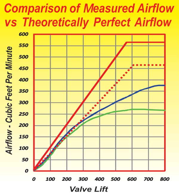Fig. 2.9. The green curve is the intake flow of a big-block Chevy 049 casting in stock form but with a 2.250 valve. The blue curve is for the same head ported. The solid red curve is for a head having a flow efficiency of 100 percent based on the valve O.D. In practice, it is helpful to look at the flow efficiency based on the throat diameter of the port (red dotted curve). In either case, the flow efficiency of most heads is a long way from the best that can theoretically be obtained.