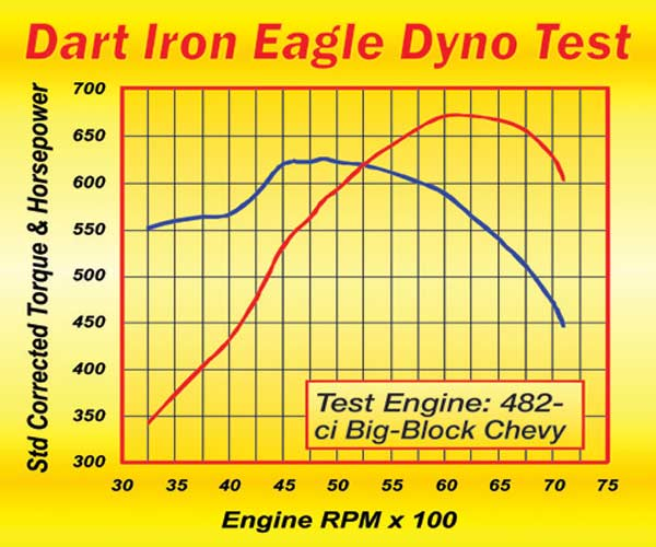 Fig. 5.9. The ported Dart Iron Eagle heads went on to make these output curves in a relatively low-dollar big-block Chevy.