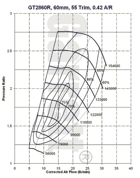 This is the compressor map for the Garrett model GT2860R, part number 707160-9 turbocharger, see current Garrett catalog for turbine housing A/R options.(Courtesy Honeywell Turbo Technologies)