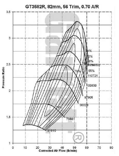 This is the compressor map for the Garrett model GT3582R, part number 714568-2 turbocharger, see current Garrett catalog for turbine housing A/R options.(Courtesy Honeywell Turbo Technologies)