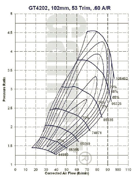 This is the compressor map for the Garrett model GT4088R, part number 751470-2 turbocharger, see current Garrett catalog for turbine housing A/R options. (Courtesy Honeywell Turbo Technologies)