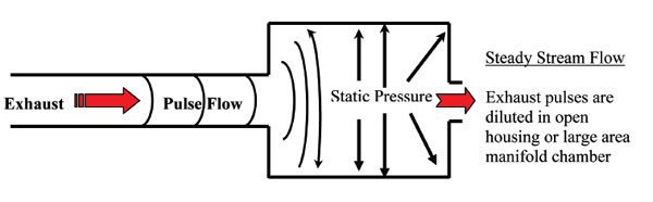 Notice the effect of exhaust gas pulse energy being diluted as it enters a larger cross sectional area then becomes a lower pressure steady stream flow. A divided turbine housing keeps the cross-sectional area small to keep the pulses from being diluted so that the energy from each exhaust stroke will more effectively reach the turbine wheel.