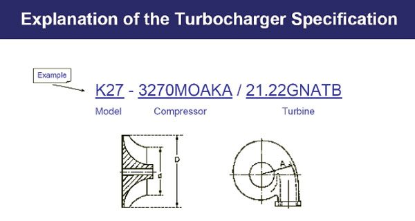 This chart defines the turbo specification format of BorgWarner's K-series of turbochargers. (Courtesy BorgWarner Turbo Systems)