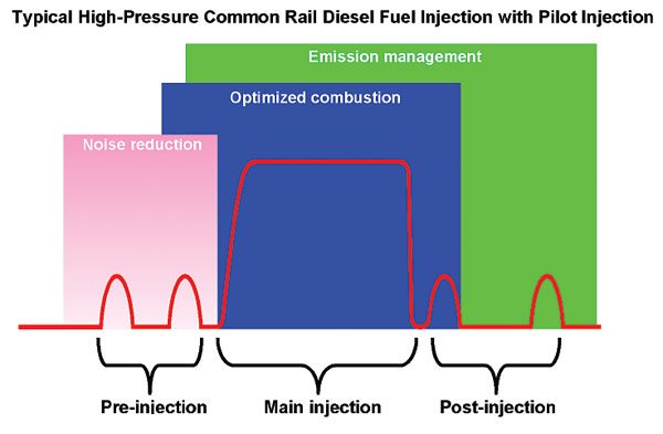 The High-Pressure Common Rail electronic fuel injection systems on modern diesels allow multiple injection events to allow greater control over combustion, which makes diesels quieter and cleaner. (Courtesy Robert Bosch Corporation)