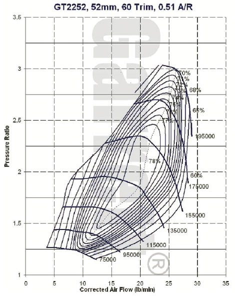 This is the compressor map for the Garrett model GT2252, part number 452187-6 turbocharger, see current Garrett catalog for turbine housing A/R options. (Courtesy Honeywell Turbo Technologies)
