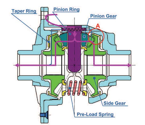 This schematic shows the torque transfer through the SuperLSD. The tapered ring (yellow) is between the side gear and the inner case wall. This unit also utilizes preload springs. (GKN Driveline)