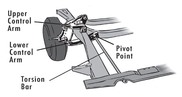 This graphic shows how the torsion bar provides spring pressure for the front suspension. The bar is twisted when the vehicle encounters a bump in the road, and then it forces the wheel/tire assembly back down to compensate.