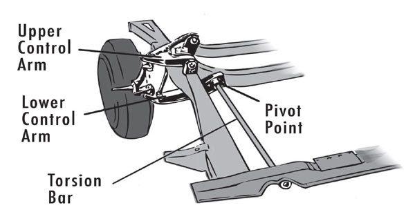 Drag Racing Traction: Front Suspension: Torsion Bars