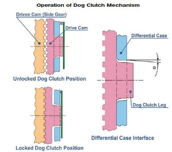 These are sketches of the function of the dog clutch mechanism. The upper left one shows the dog clutch in the open position, which provides the traditional open-differential performance. The lower left one illustrates the dog clutch initial engagement. The one on the right shows how the cam angle on the back side of the dog clutch helps wedge and hold the dog clutch closed. (GKN Driveline)