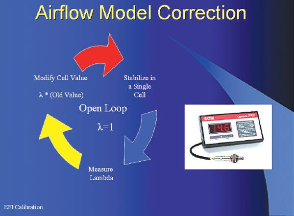 Correcting the airflow model is best done in open loop with a target ratio of lambda = 1 and real time feedback from a wideband. This makes the math for finding the correction factor very simple.
