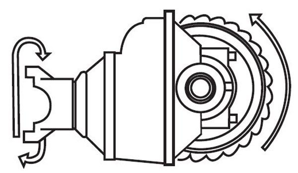 As the pinion gear turns, the pinion teeth mesh with the ring gear teeth and turn the ring gear, which then turns the axles.